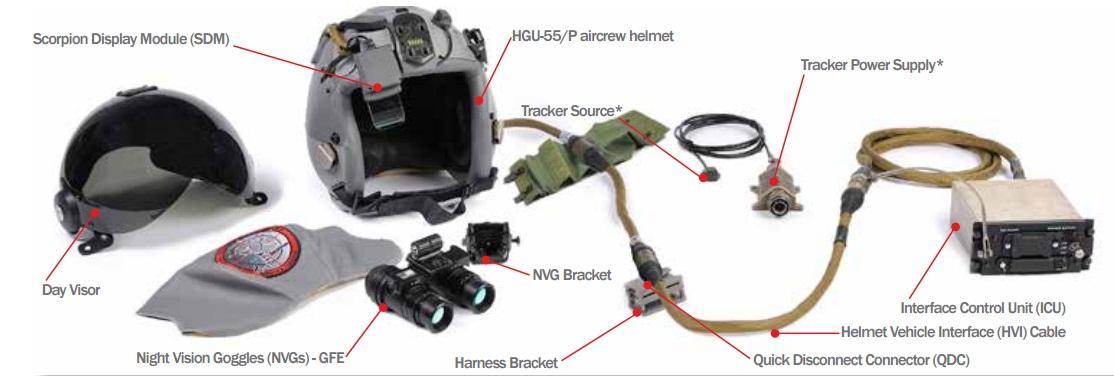 Scorpion HMD - componentes - imagem Thales