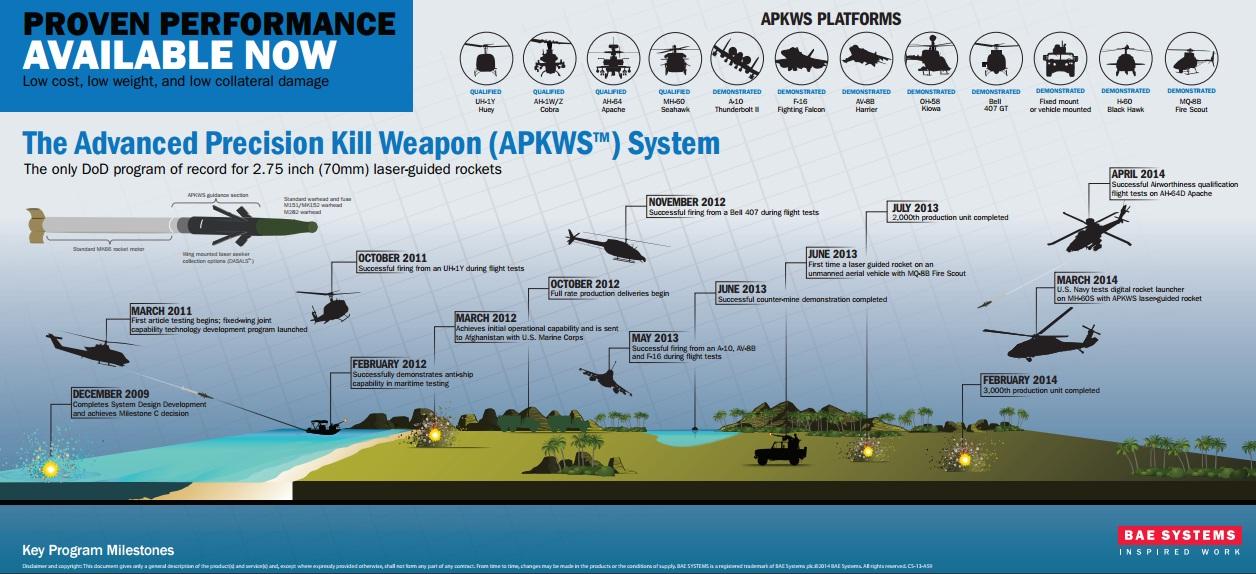 APKWS -foguete guiado a laser - infografico plataformas - BAE Systems