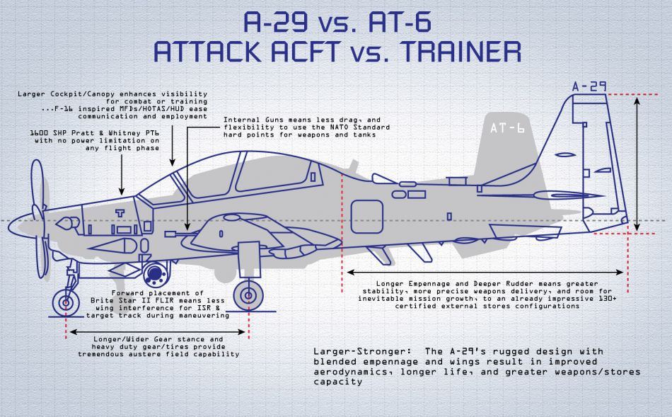 A-29 versus AT-6