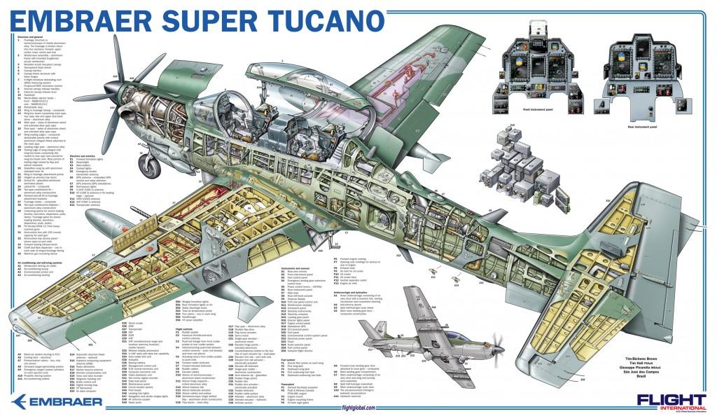 Super Tucano visto em corte (clique na imagem para ampliar)