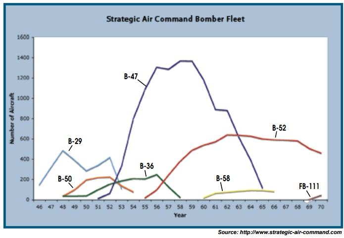sac-bomb-fleet