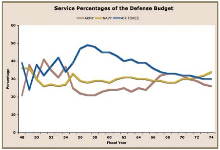 us-defense-budget