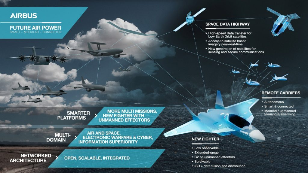 Future Combat Air Systems (FCAS)