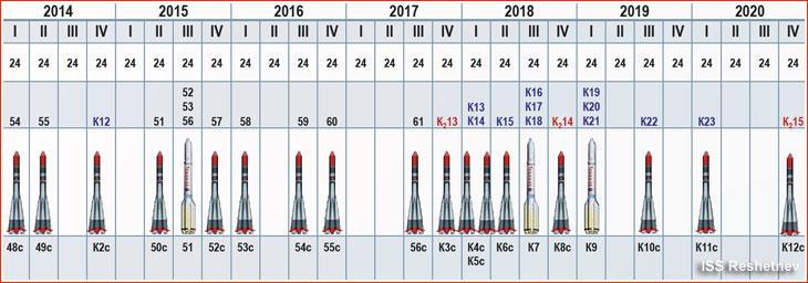 Cronograma de lançamento da constelação GLONASS