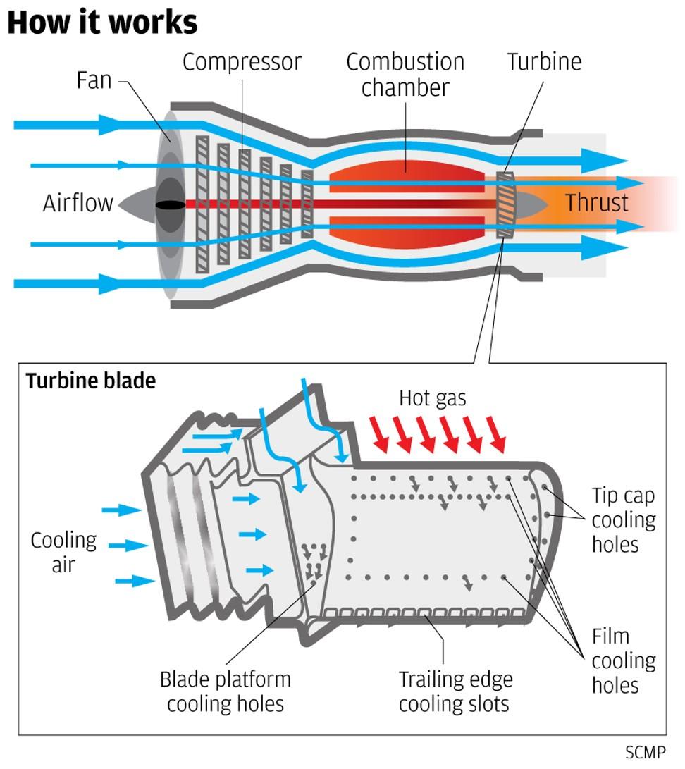 O funcionamento do motor a jato e a lâmina da turbina em detalhe