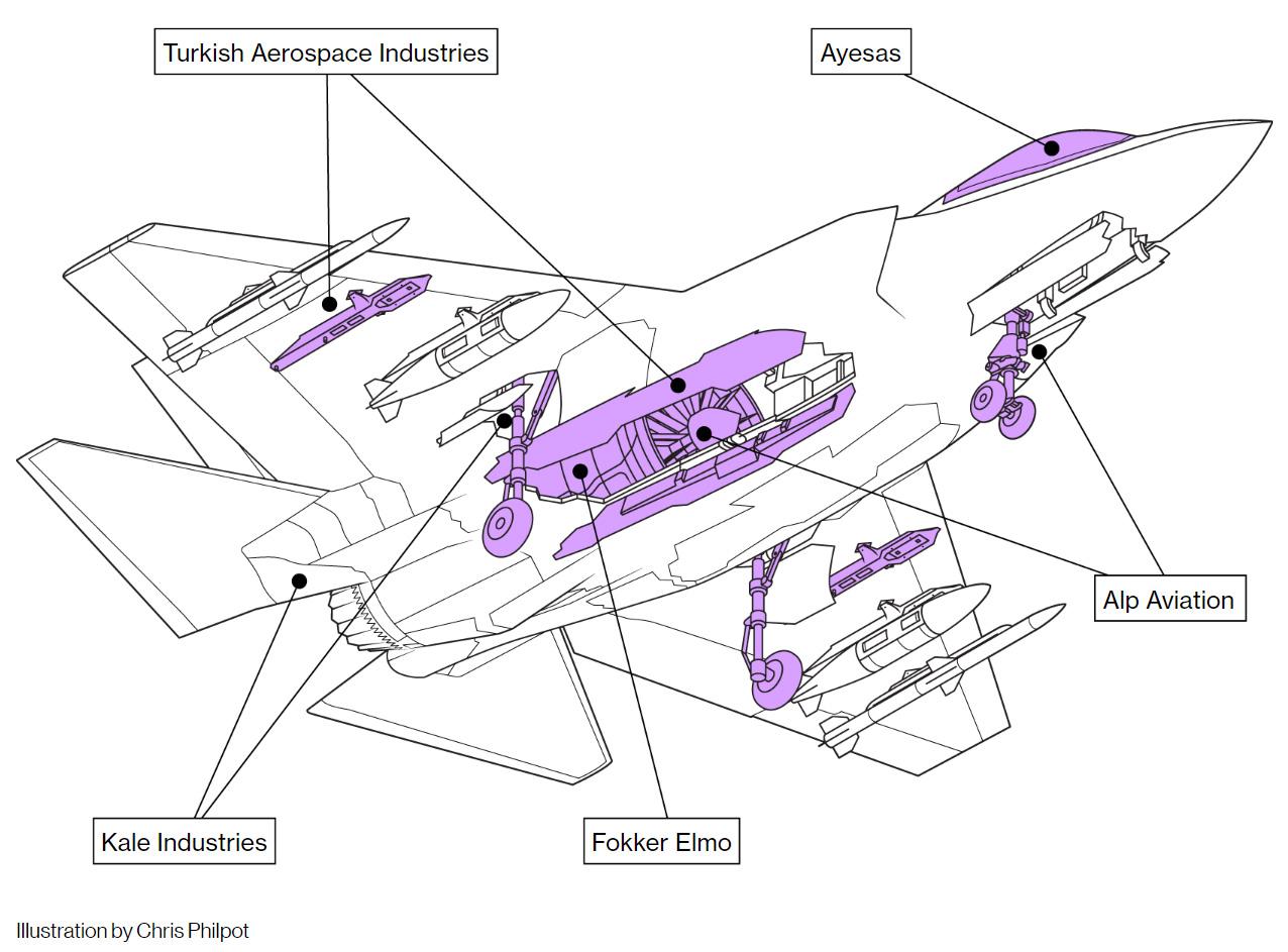 Partes do F-35 feitas na Turquia