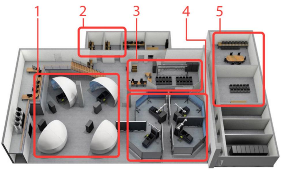 Modelo do simulador de combate aéreo no FLSC. A área marcada com 1 são as cabines com telas esféricas, a área 2 são estações de comando e controle, a área 3 é a área com múltiplas visualizações, a área 4 são as cabines com três telas planas e a área 5 são as salas de reunião