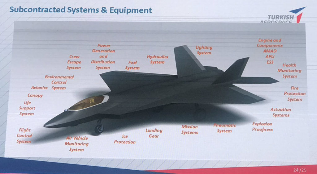 Sistemas e equipamentos subcontratados do TAI TF-X