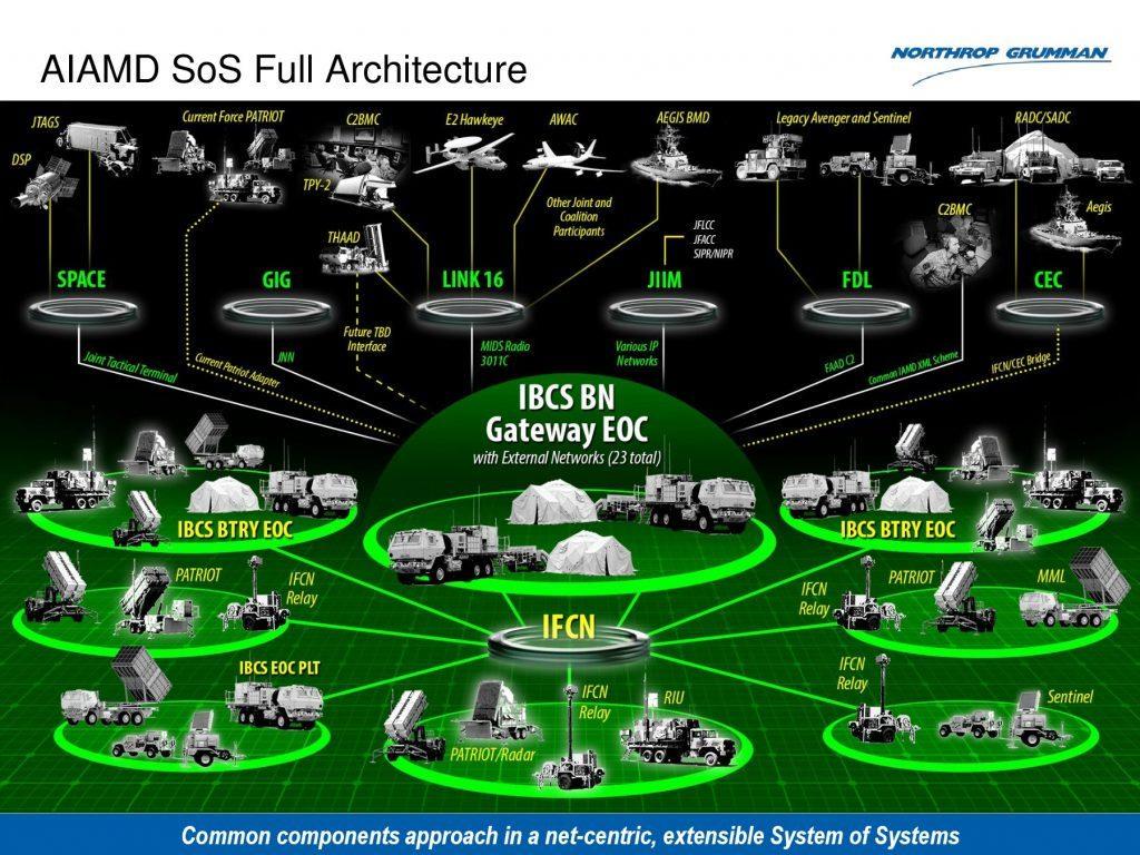 Diagrama simplificado do da rede de comando e controle IBCS do Exército dos EUA para defesa aérea e antimíssil