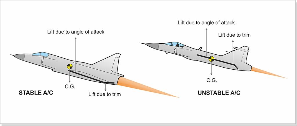 A figura mostra uma comparação entre aeronaves estáveis e instáveis.