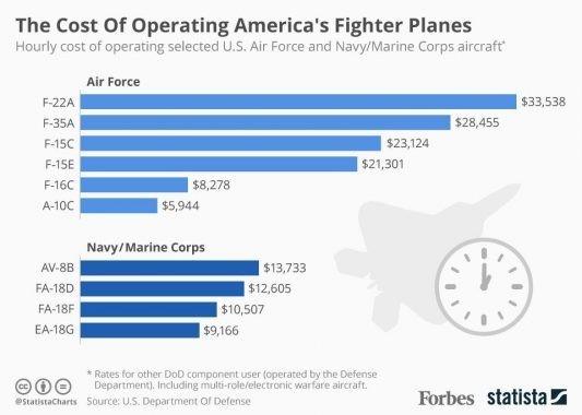 Costs-per-flight-hour-of-Militarys-Fighter-jets-533x380.jpg