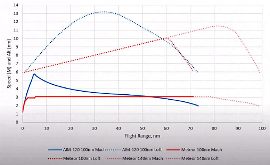 Curvas de desempenho do AIM-120 AMRAAM e do MBDA Meteor