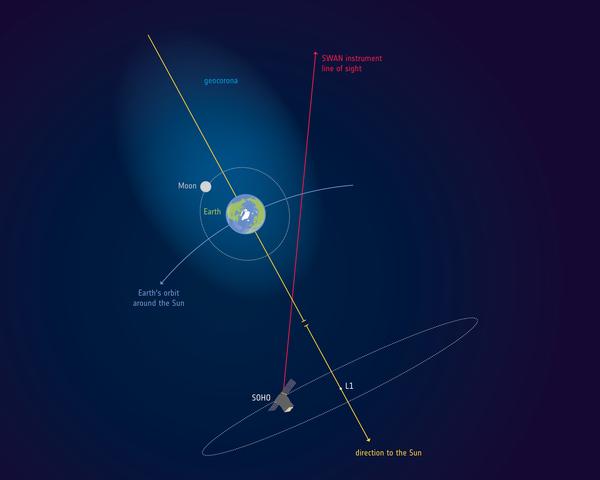ESA_SOHO_Earth_geocorona_extent_600w (1).jpg