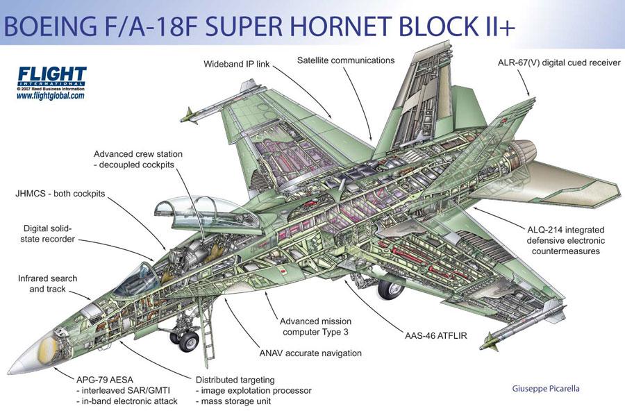 super-hornet-block2