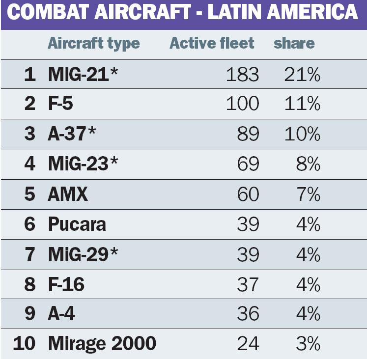 top-10-combat-aircraft-latin-america