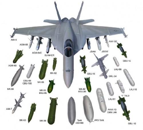 Super Hornet Weapons