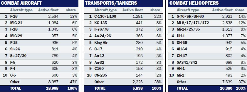 Flightglobal-tables-most-commom-aircrafts