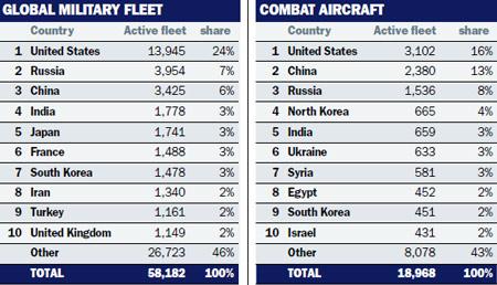 Flightglobal-tables