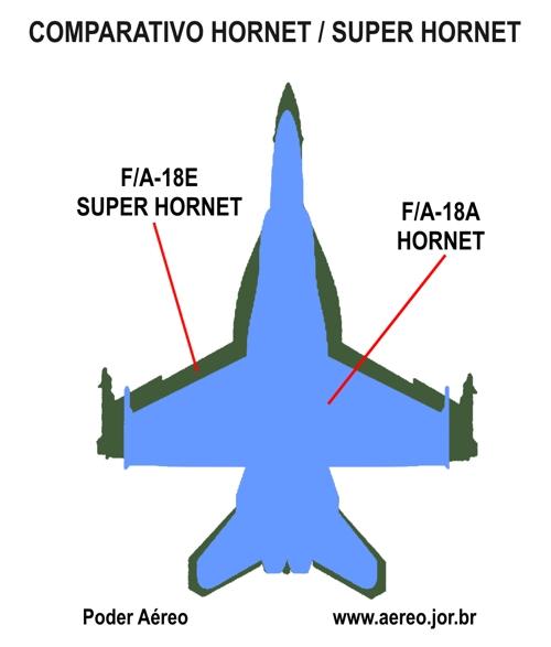 comparativo Hornet Super Hornet