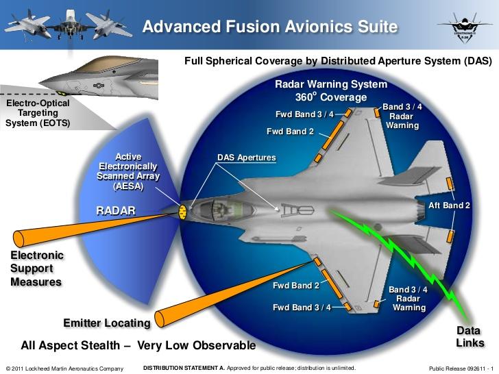Su-35S: News - Page 32 F-35-Data-Fusion-2