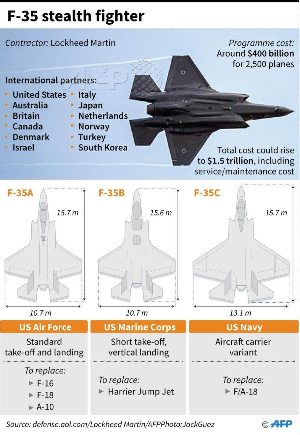 F-35-graph.jpg